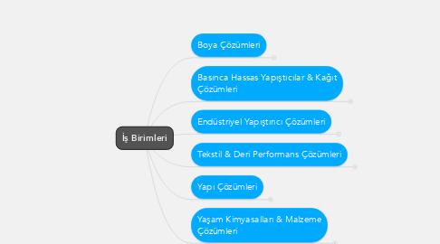 Mind Map: İş Birimleri