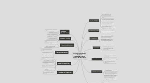 Mind Map: TIPOS DE LECHADAS PARA LA CEMENTACION DE POZOS PETROLEROS