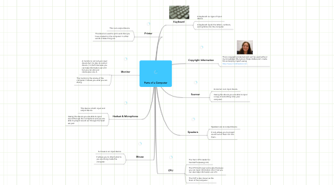 Mind Map: Parts of a Computer