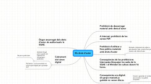 Mind Map: Els drets d'autor