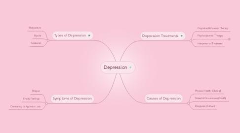 Mind Map: Depression