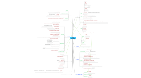 Mind Map: Ch6/7 brain pumped