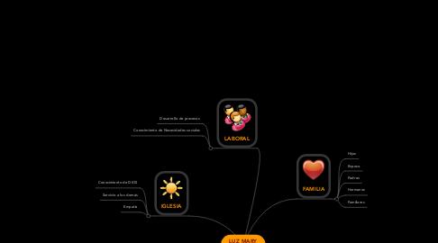 Mind Map: LUZ MARY VALDERRAMA