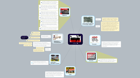 Mind Map: HUELGA