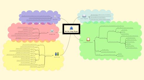 Mind Map: Hak-Hak Warga Negara