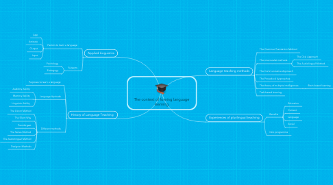 Mind Map: The context of foreing language learning