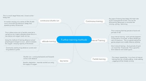 Mind Map: Further training methods