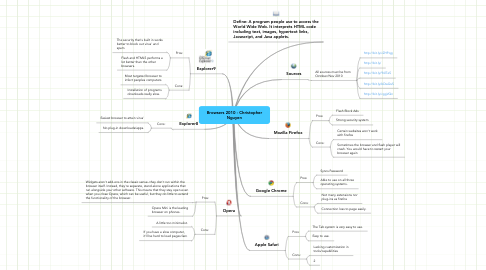 Mind Map: Browsers 2010 - Christopher Nguyen