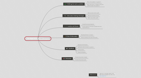 Mind Map: The Big6-Information Literacy
