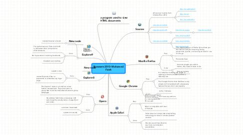 Mind Map: Browsers 2010- Mohamed Farah