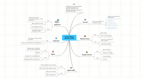 Mind Map: Wendy Wilson