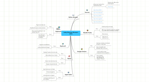 Mind Map: Kathy Montoya Browsers