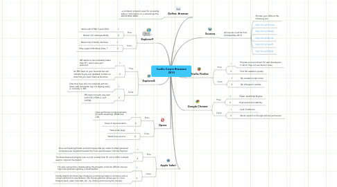 Mind Map: Cecilio Carpio Browsers 2010