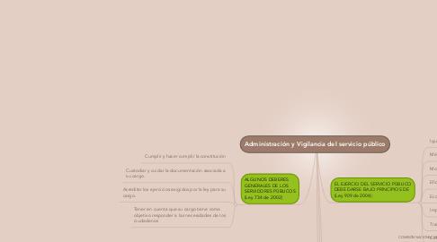 Mind Map: Administración y Vigilancia del servicio público