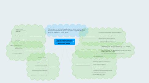 Mind Map: Внеурочная деятельность - это второе дыхание школы- жизнь после уроков
