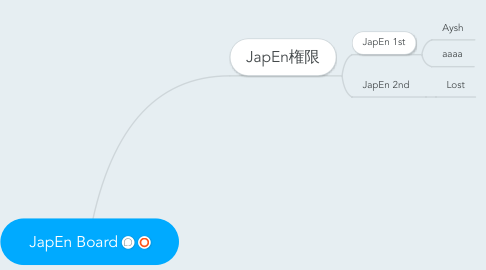 Mind Map: JapEn Board