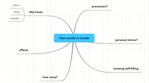 Mind Map: Teen suicide in Canada