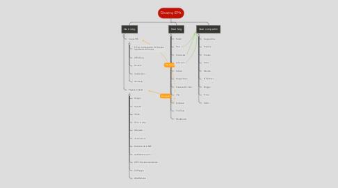 Mind Map: Disseny EPA