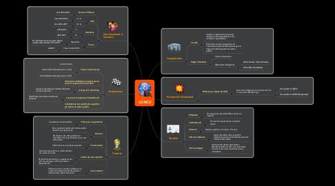 Mind Map: LOMCE