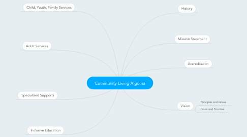 Mind Map: Community Living Algoma