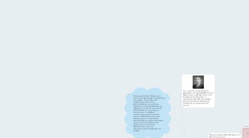 Mind Map: Κοινωνική Αλληλεπίδραση (Vygotsky)