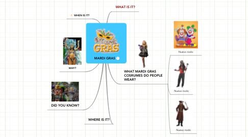 Mind Map: MARDI GRAS