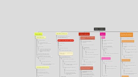 Mind Map: Médias,  médiations
