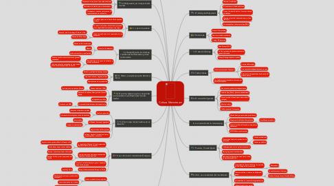 Mind Map: Cultura Mainstream