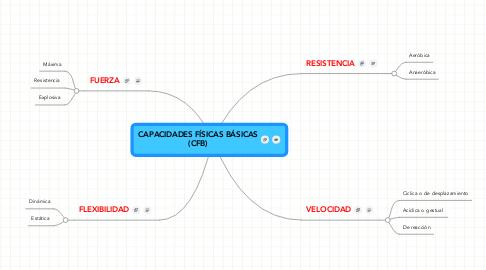 Mind Map: CAPACIDADES FÍSICAS BÁSICAS(CFB)