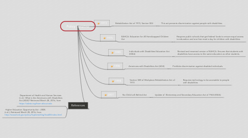 Mind Map: Policy Timeline