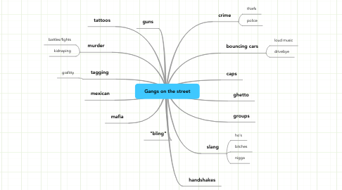 Mind Map: Gangs on the street
