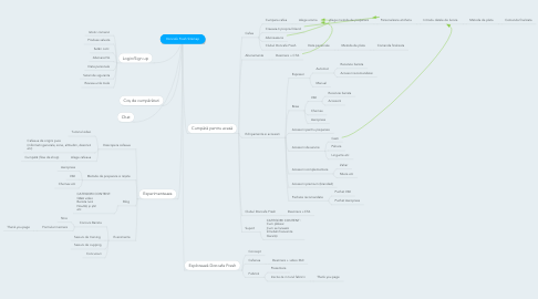 Mind Map: Doncafe Fresh Sitemap