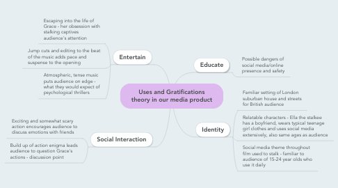 Mind Map: Uses and Gratifications theory in our media product