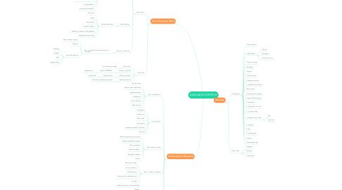 Mind Map: AVALIAÇÃO DE PELE