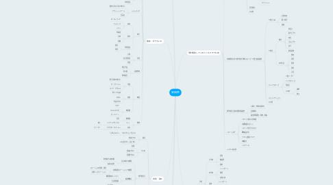 Mind Map: 安田修