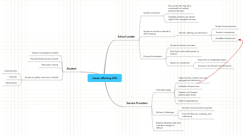 Mind Map: Issues affecting APS