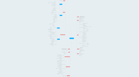 Mind Map: PATOGÊNESES