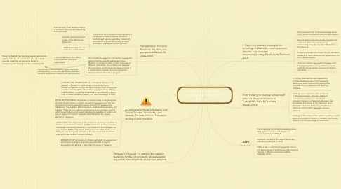 Mind Map: Teacher Attitudes and Knowledge Towards Inclusive Education