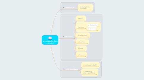 Mind Map: คำถามที่พบในการใช้งาน UNIKWARE