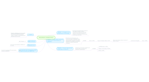 Mind Map: PROCESOS COGNOCITIVO