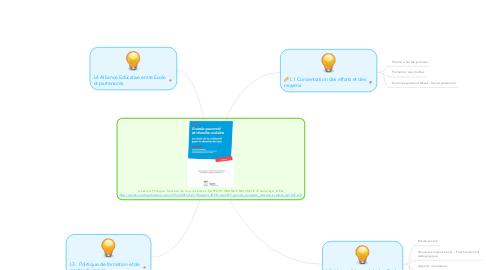Mind Map: 4 Leviers Politique  Réussite de tous les élèves. RAPPORT GRANDE PAUVRETE JP Delahaye; IGEN http://cache.media.education.gouv.fr/file/2015/52/7/Rapport_IGEN-mai2015-grande_pauvrete_reussite_scolaire_421527.pdf