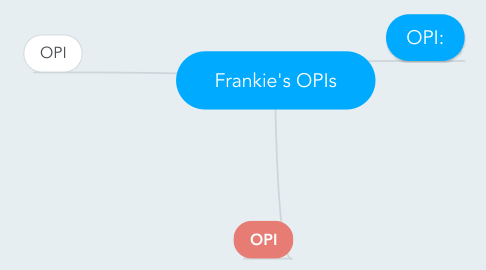 Mind Map: Frankie's OPIs
