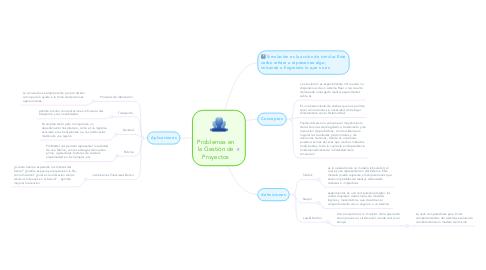 Mind Map: Problemas en la Gestión de Proyectos