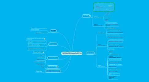 Mind Map: PROCESOS COGNOSCITIVO
