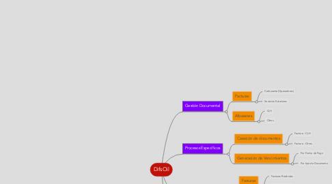 Mind Map: DifsOil
