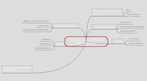 Mind Map: UN MODELO EDUCATIVO DE MINUTO DE DIOS