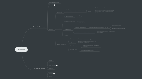 Mind Map: Attribution