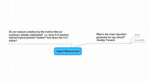 Mind Map: Impact Measurement
