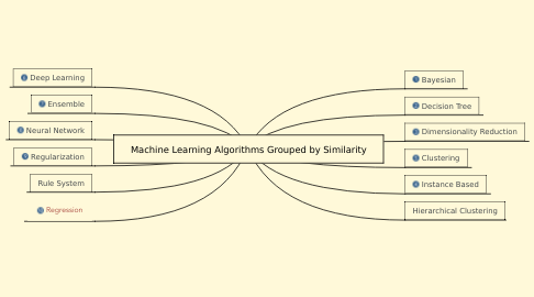 Mind Map: Machine Learning Algorithms Grouped by Similarity