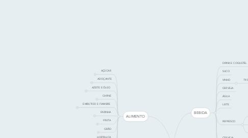 Mind Map: CULINÁRIA